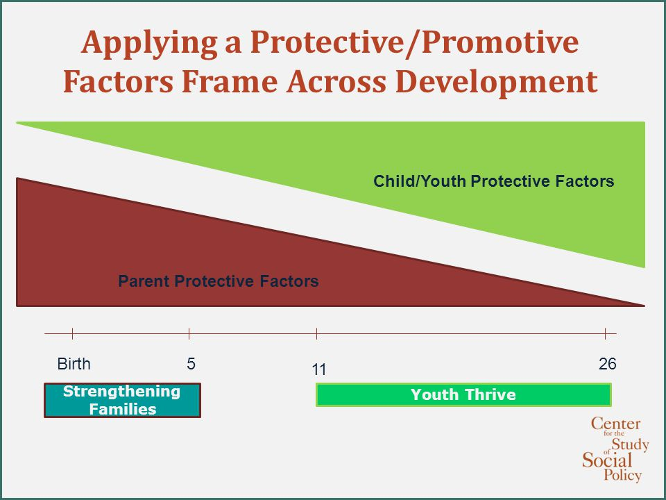 Applying a Protective/Promotive Factors Frame Across Development Birth Parent Protective Factors Child/Youth Protective Factors Strengthening Families Youth Thrive