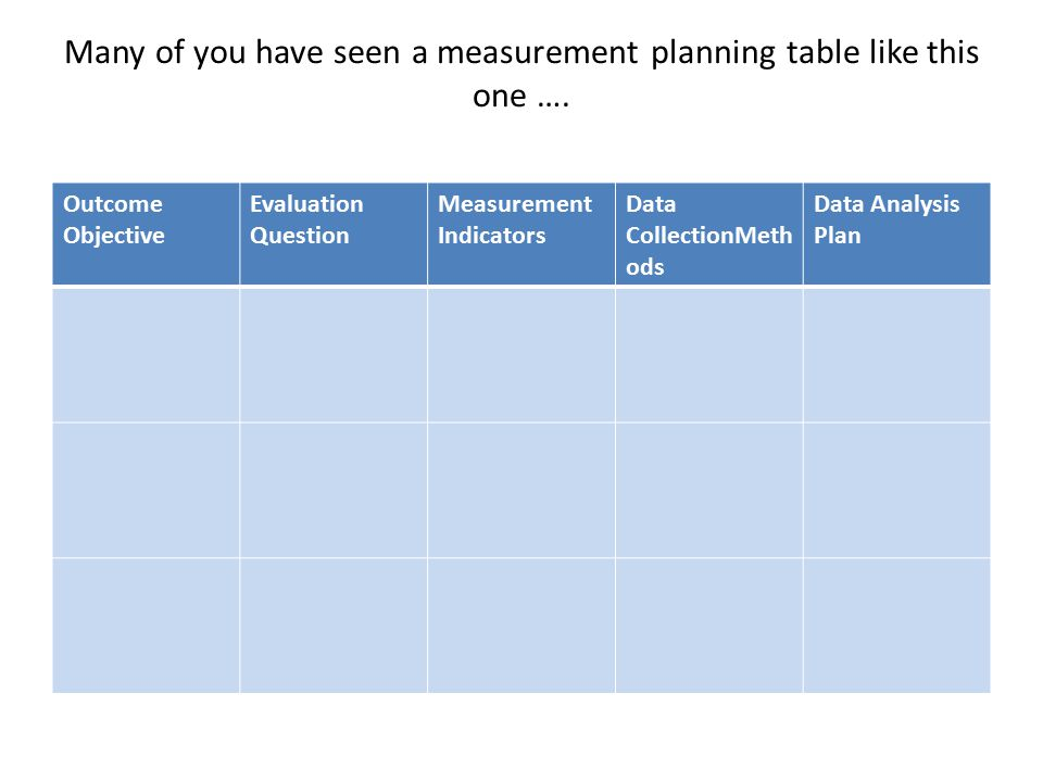 Many of you have seen a measurement planning table like this one ….