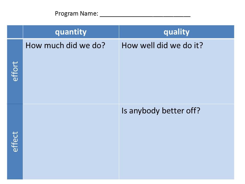 Program Name: ___________________________ quantityquality effort How much did we do How well did we do it.