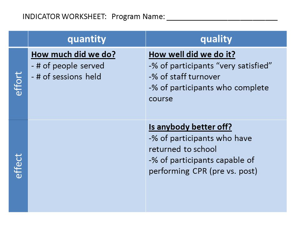 INDICATOR WORKSHEET: Program Name: ___________________________ quantityquality effort How much did we do.