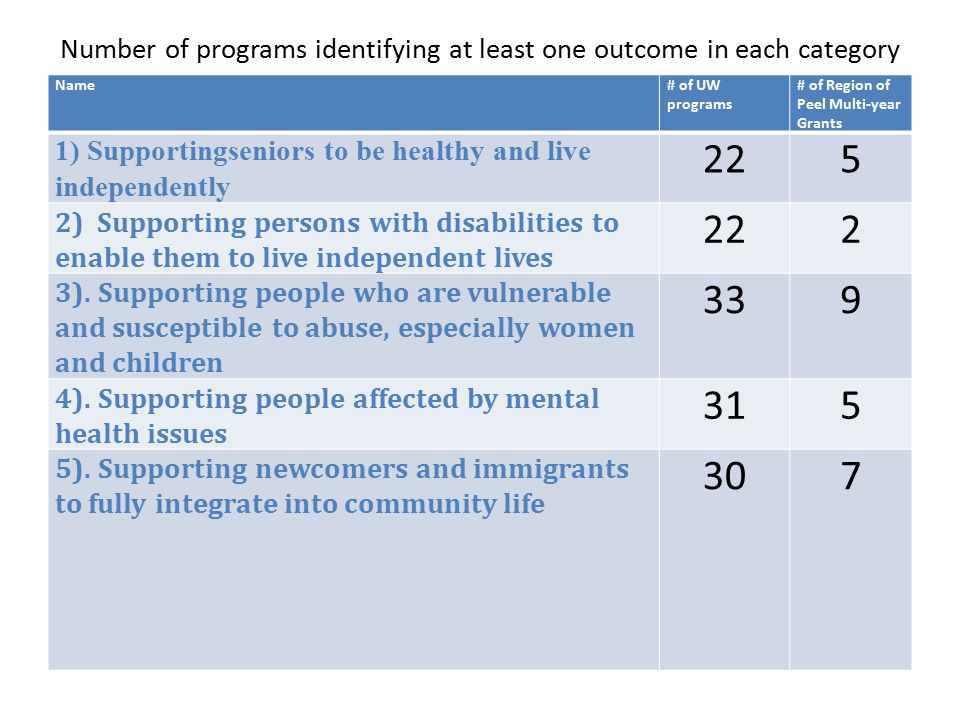 Number of programs identifying at least one outcome in each category Name# of UW programs # of Region of Peel Multi-year Grants 1) Supportingseniors to be healthy and live independently 225 2) Supporting persons with disabilities to enable them to live independent lives 222 3).