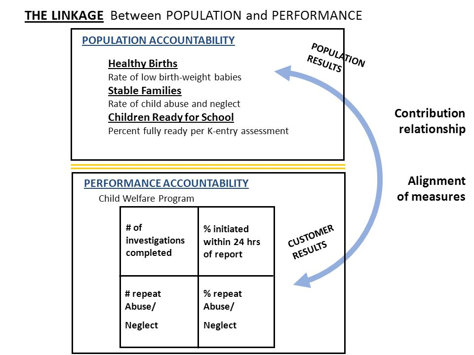 Contribution relationship Alignment of measures THE LINKAGE Between POPULATION and PERFORMANCE POPULATION ACCOUNTABILITY Healthy Births Rate of low birth-weight babies Stable Families Rate of child abuse and neglect Children Ready for School Percent fully ready per K-entry assessment CUSTOMER RESULTS # of investigations completed % initiated within 24 hrs of report # repeat Abuse/ Neglect % repeat Abuse/ Neglect PERFORMANCE ACCOUNTABILITY Child Welfare Program POPULATION RESULTS