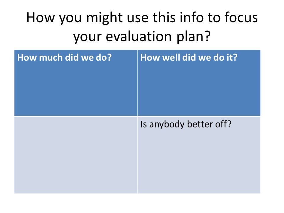 How you might use this info to focus your evaluation plan.