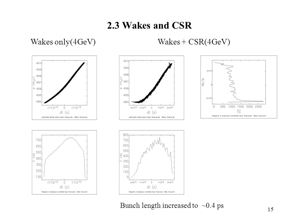 Wakes and CSR Wakes only(4GeV)Wakes + CSR(4GeV) Bunch length increased to ~0.4 ps