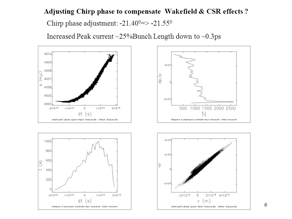 16 Adjusting Chirp phase to compensate Wakefield & CSR effects .