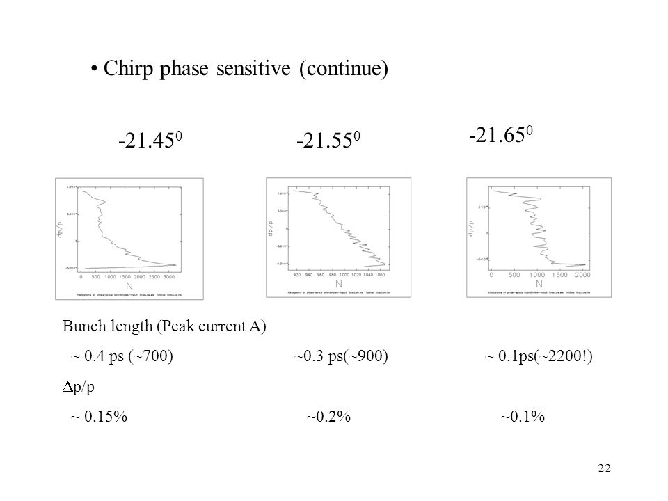 Chirp phase sensitive (continue) Bunch length (Peak current A) ~ 0.4 ps (~700) ~0.3 ps(~900) ~ 0.1ps(~2200!)  p/p ~ 0.15% ~0.2% ~0.1%