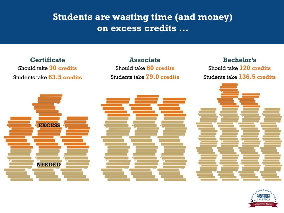 Students are wasting time (and money) on excess credits … 75%25% 20