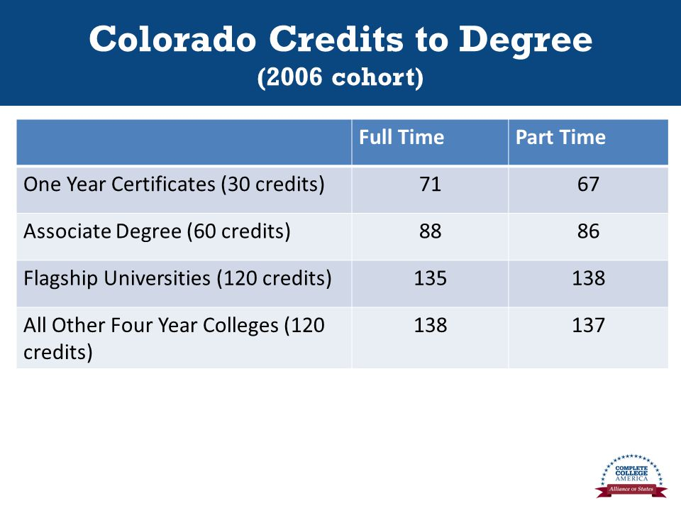 Colorado Credits to Degree (2006 cohort) Full TimePart Time One Year Certificates (30 credits)7167 Associate Degree (60 credits)8886 Flagship Universities (120 credits) All Other Four Year Colleges (120 credits)