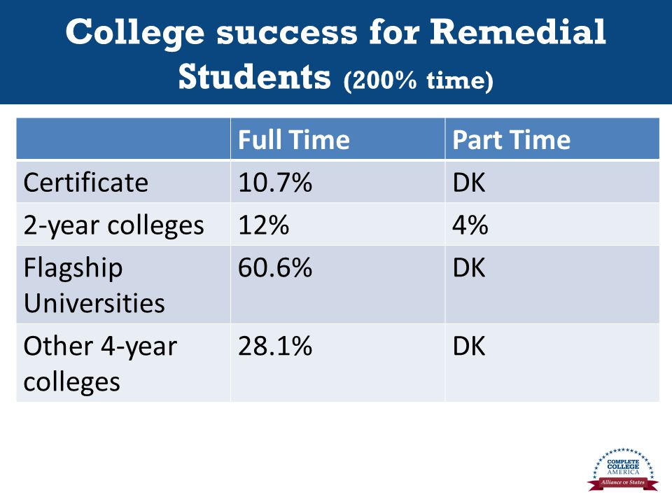 College success for Remedial Students (200% time) Full TimePart Time Certificate10.7%DK 2-year colleges12%4% Flagship Universities 60.6%DK Other 4-year colleges 28.1%DK
