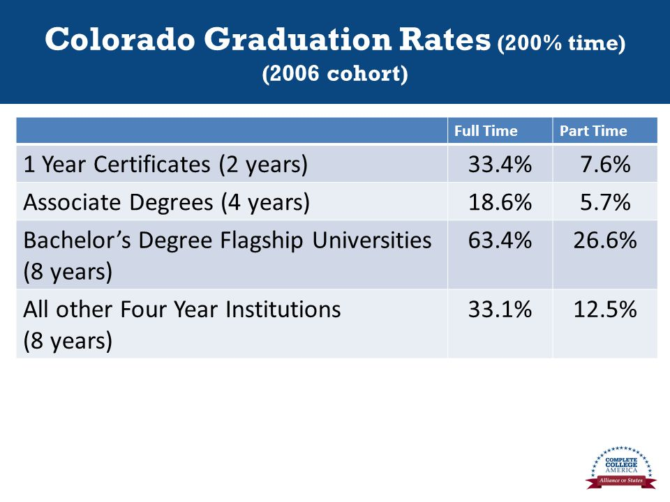Colorado Graduation Rates (200% time) (2006 cohort) Full TimePart Time 1 Year Certificates (2 years)33.4%7.6% Associate Degrees (4 years)18.6%5.7% Bachelor's Degree Flagship Universities (8 years) 63.4%26.6% All other Four Year Institutions (8 years) 33.1%12.5%