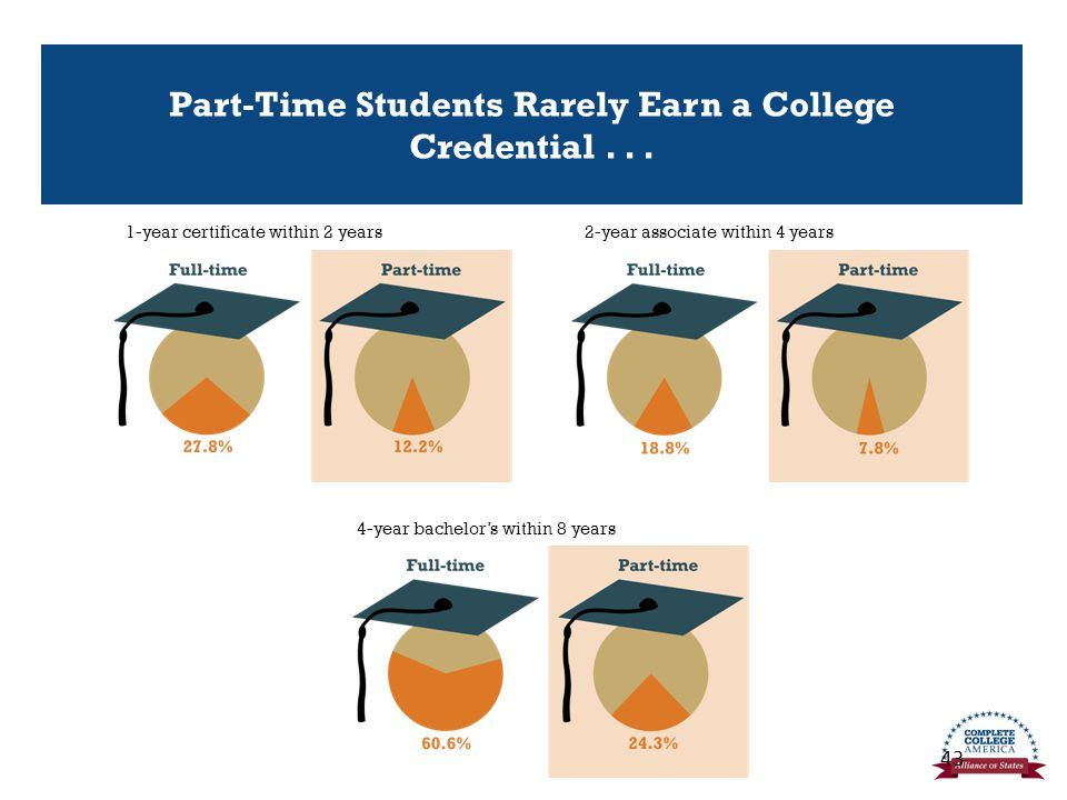 Part-Time Students Rarely Earn a College Credential...