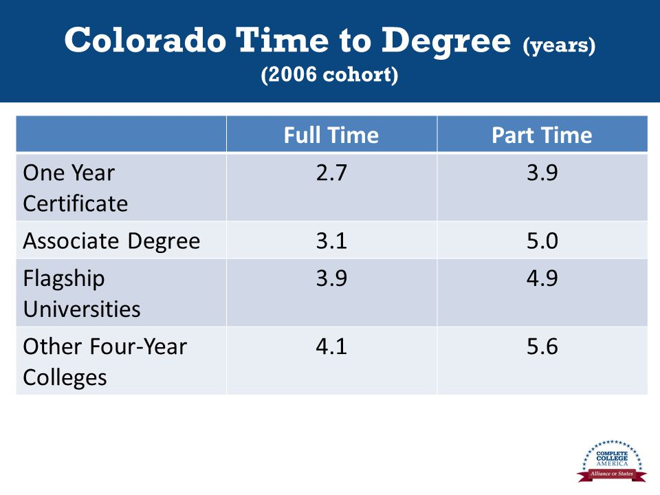 Colorado Time to Degree (years) (2006 cohort) Full TimePart Time One Year Certificate Associate Degree Flagship Universities Other Four-Year Colleges