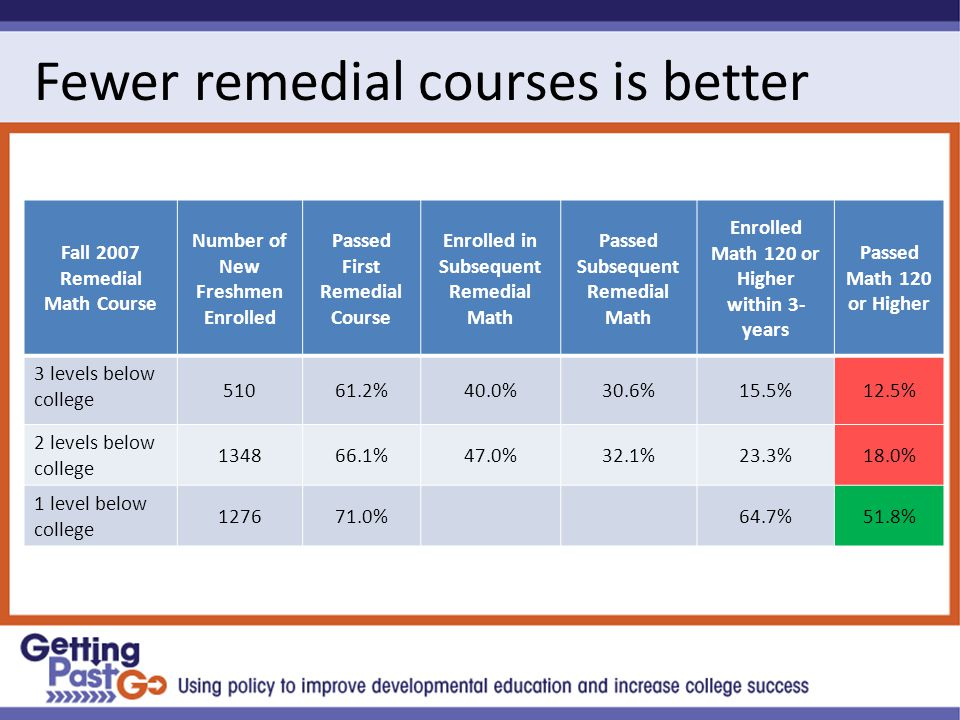 Fewer remedial courses is better Fall 2007 Remedial Math Course Number of New Freshmen Enrolled Passed First Remedial Course Enrolled in Subsequent Remedial Math Passed Subsequent Remedial Math Enrolled Math 120 or Higher within 3- years Passed Math 120 or Higher 3 levels below college %40.0%30.6%15.5%12.5% 2 levels below college %47.0%32.1%23.3%18.0% 1 level below college %64.7%51.8%