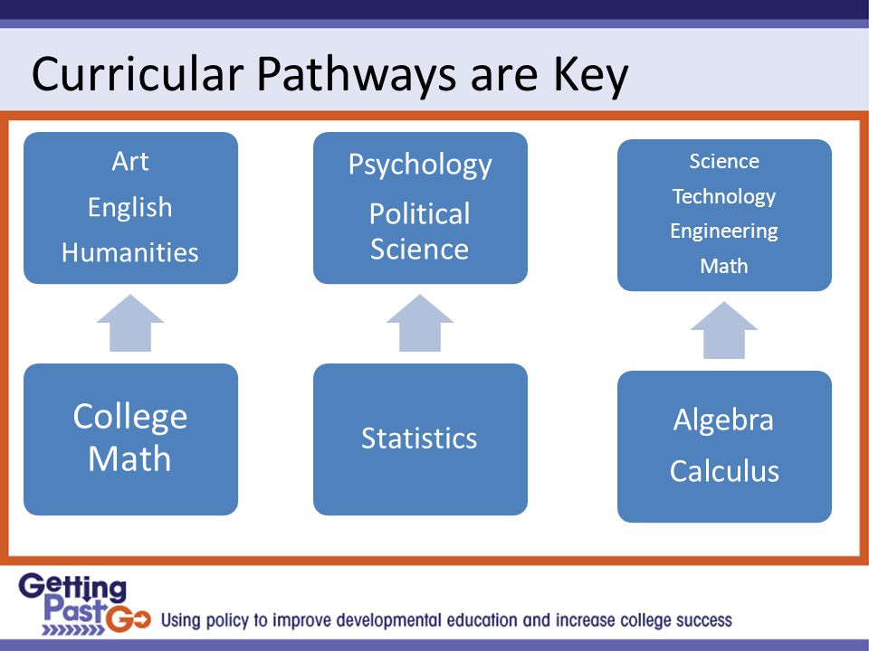 Curricular Pathways are Key Art English Humanities College Math Psychology Political Science Statistics Science Technology Engineering Math Algebra Calculus