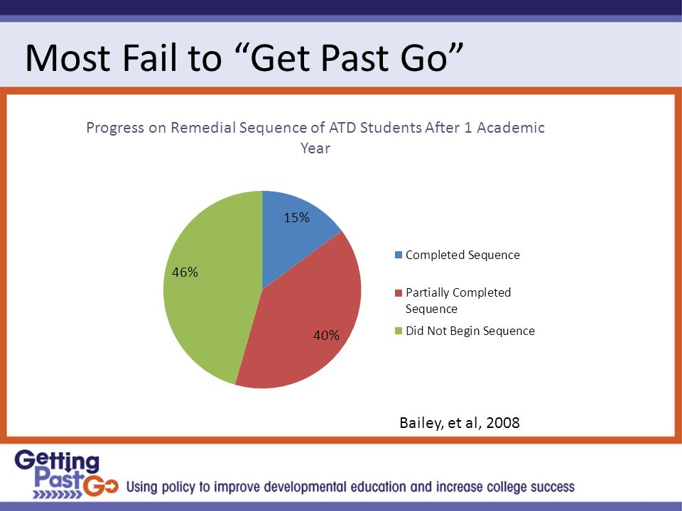 Most Fail to Get Past Go Progress on Remedial Sequence of ATD Students After 1 Academic Year Bailey, et al, 2008