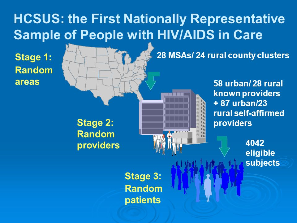Stage 1: Random areas 28 MSAs/ 24 rural county clusters Stage 2: Random providers 58 urban/ 28 rural known providers + 87 urban/23 rural self-affirmed providers Stage 3: Random patients 4042 eligible subjects HCSUS: the First Nationally Representative Sample of People with HIV/AIDS in Care