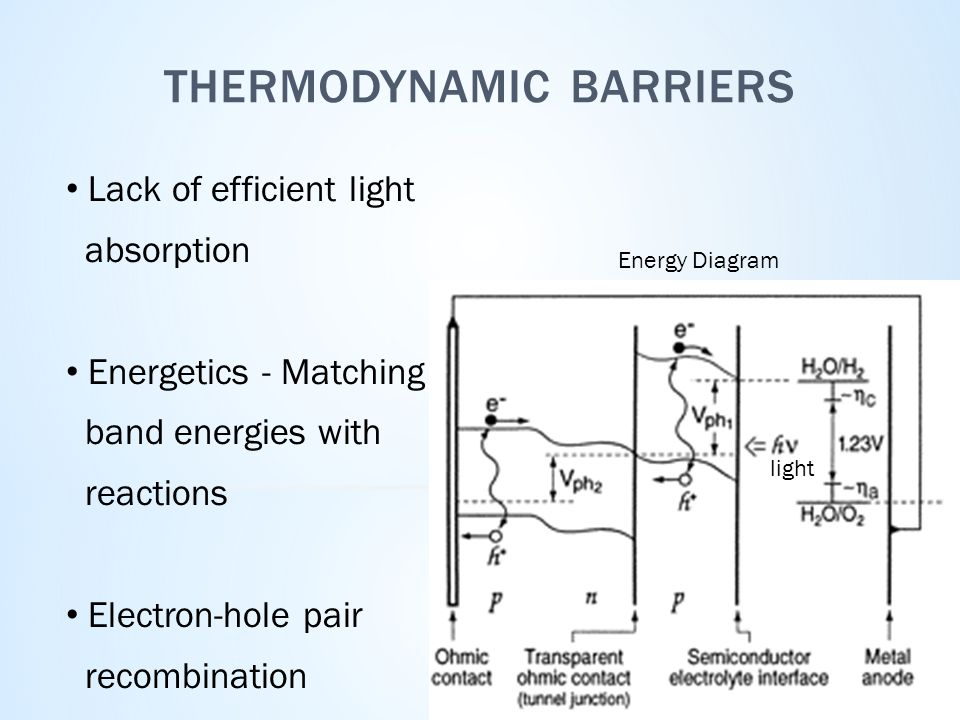 THERMODYNAMIC BARRIERS Lack of efficient light absorption Energetics - Matching band energies with reactions Electron-hole pair recombination Energy Diagram light