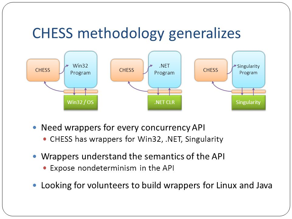 CHESS: Systematic Concurrency Testing Tom Ball, Sebastian