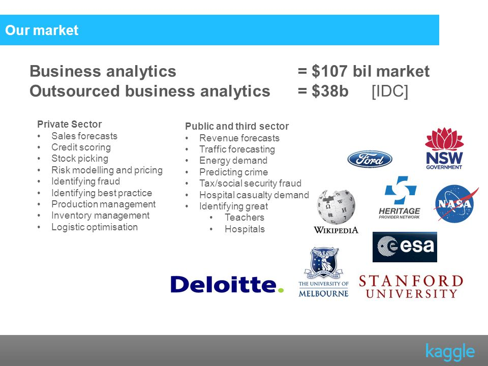 Our market Business analytics = $107 bil market Outsourced business analytics = $38b [IDC] Public and third sector Revenue forecasts Traffic forecasting Energy demand Predicting crime Tax/social security fraud Hospital casualty demand Identifying great Teachers Hospitals Private Sector Sales forecasts Credit scoring Stock picking Risk modelling and pricing Identifying fraud Identifying best practice Production management Inventory management Logistic optimisation