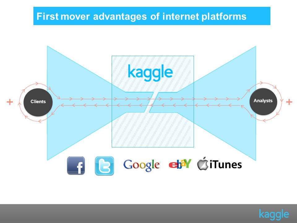 First mover advantages of internet platforms Clients Analysts