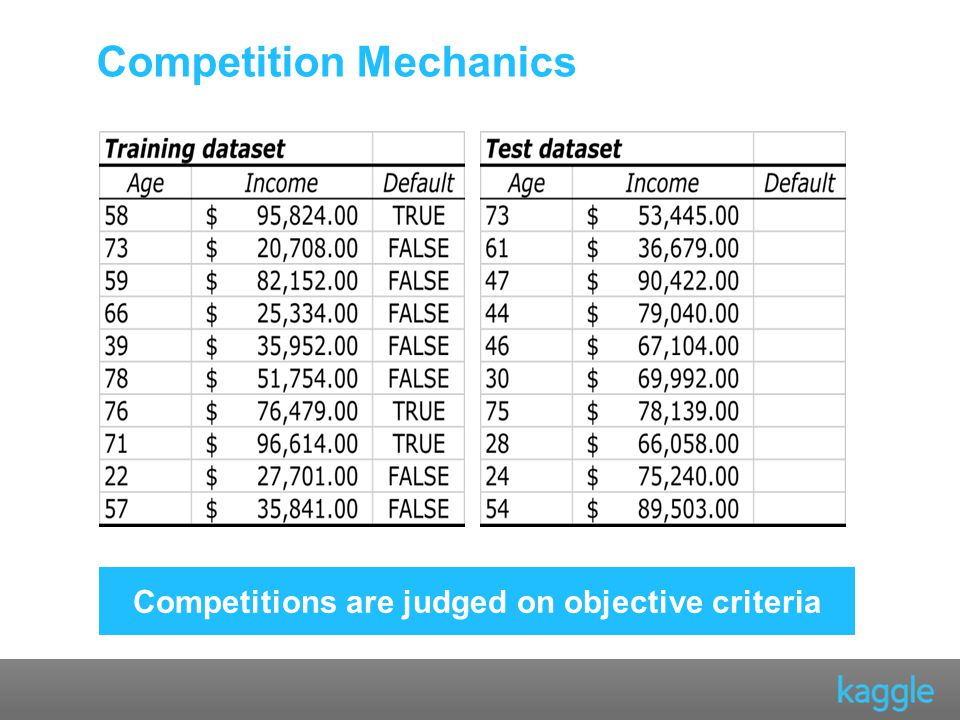 Competition Mechanics Competitions are judged on objective criteria