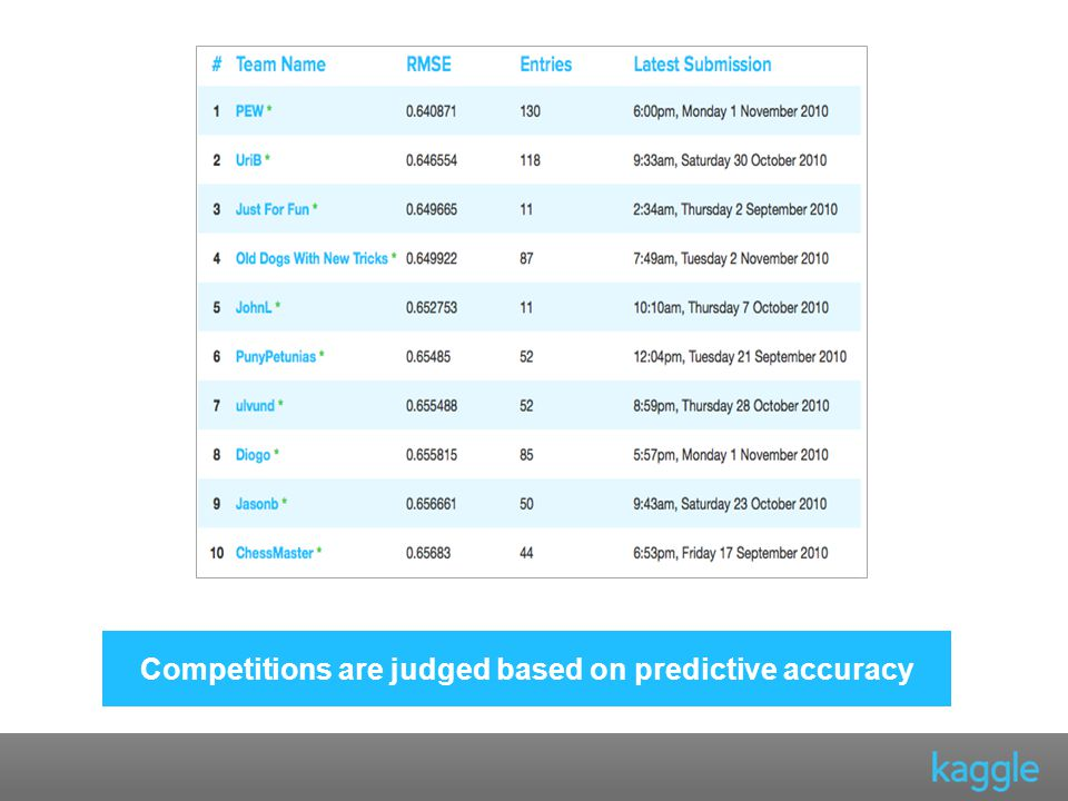 Competitions are judged based on predictive accuracy