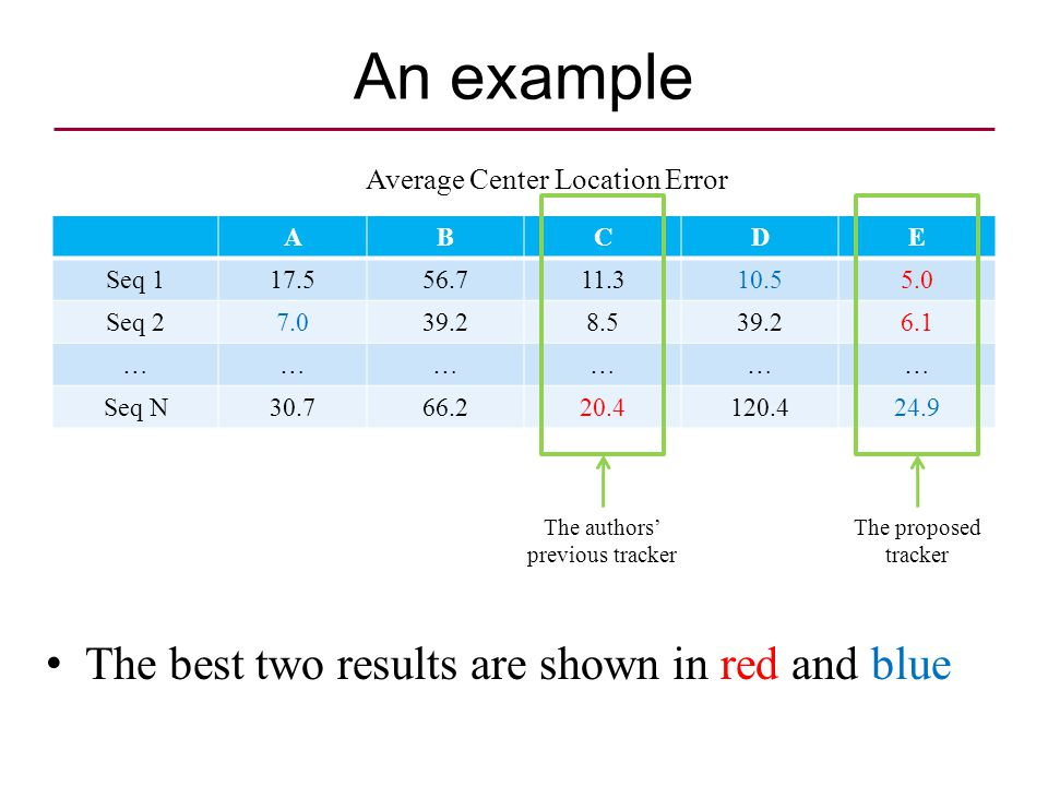An example ABCDE Seq Seq ……………… Seq N The best two results are shown in red and blue Average Center Location Error The proposed tracker The authors' previous tracker
