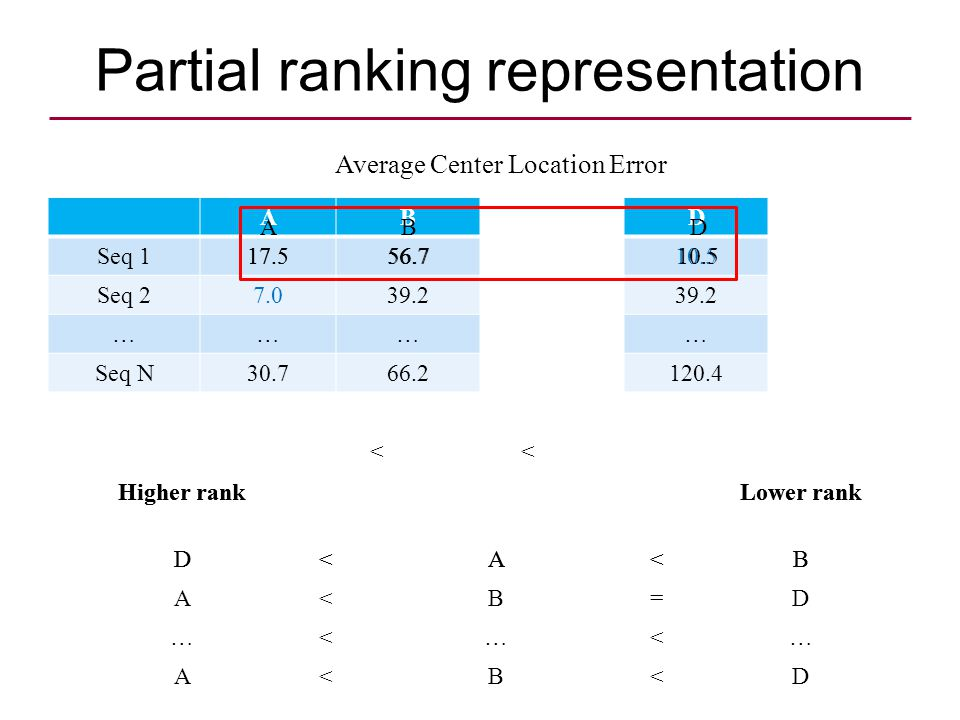 Partial ranking representation ABCDE Seq Seq ……………… Seq N Average Center Location Error Higher rankLower rank D<A<B Higher rankLower rank D<A<B A<B=D …<…<… A<B<D D 10.5 A 17.5 B 56.7 <<