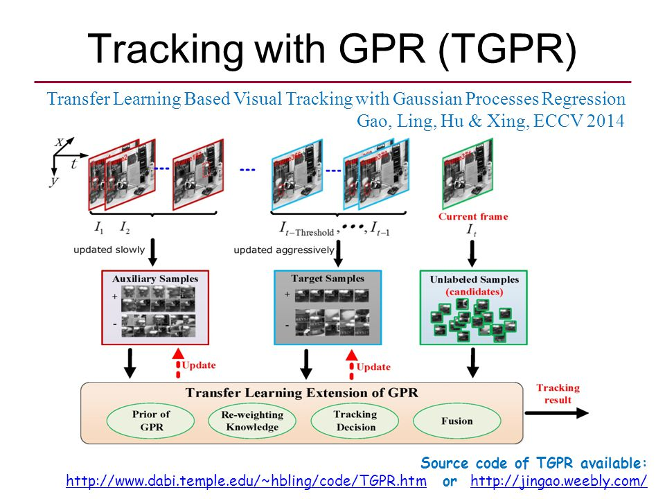 Tracking with GPR (TGPR) Transfer Learning Based Visual Tracking with Gaussian Processes Regression Gao, Ling, Hu & Xing, ECCV 2014 Source code of TGPR available:   or