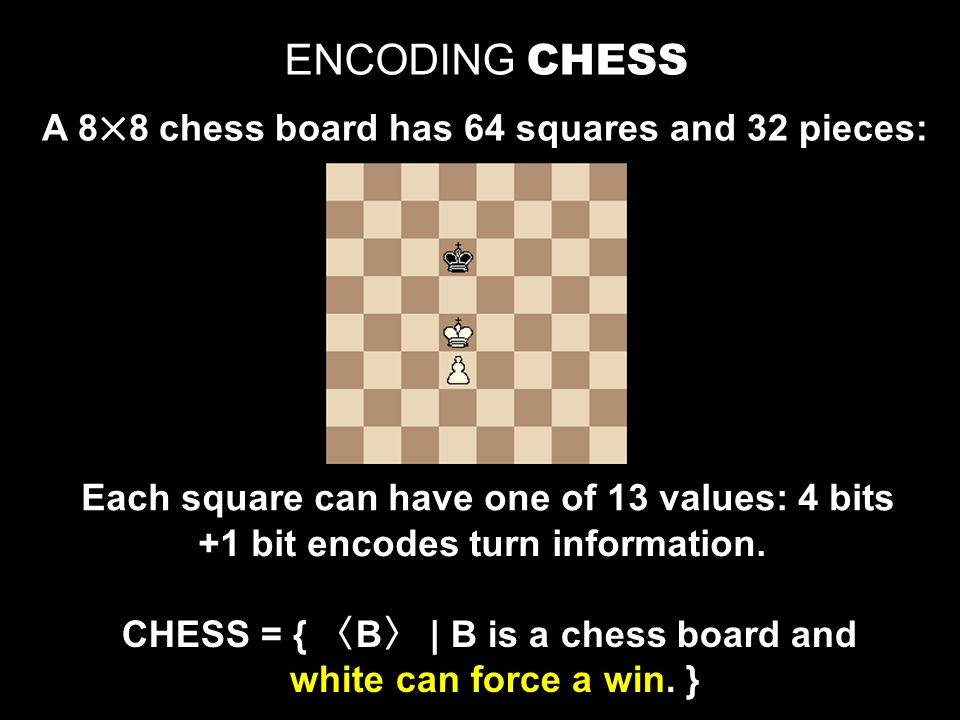 ENCODING CHESS A 88 chess board has 64 squares and 32 pieces: Each square can have one of 13 values: 4 bits CHESS = { 〈 B 〉 | B is a chess board and white can force a win.