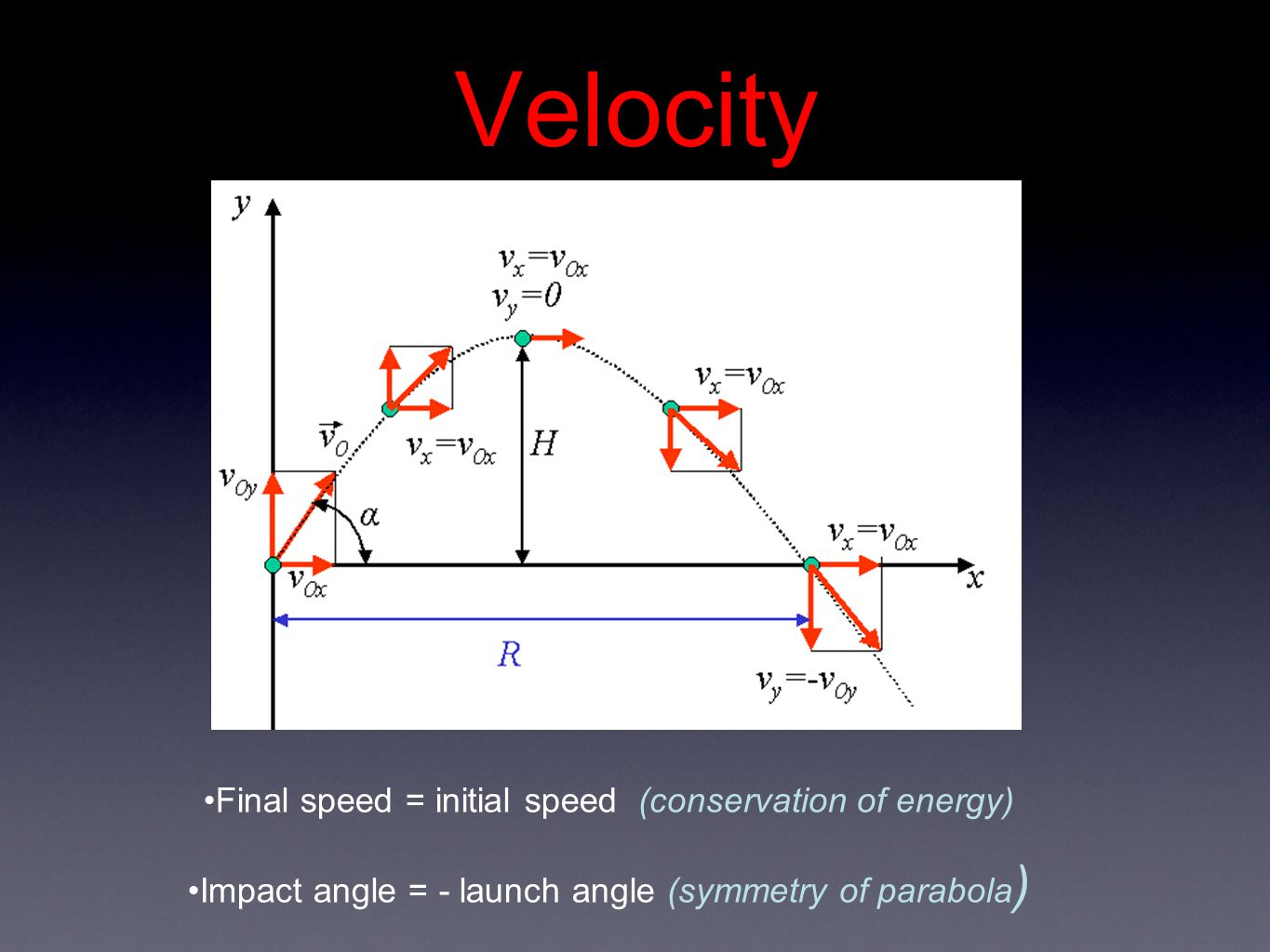 Velocity Final speed = initial speed (conservation of energy) Impact angle = - launch angle (symmetry of parabola )