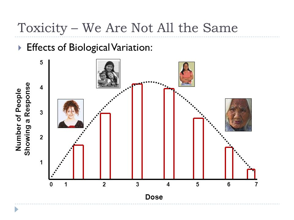 Toxicity – We Are Not All the Same  Effects of Biological Variation: Dose Number of People Showing a Response