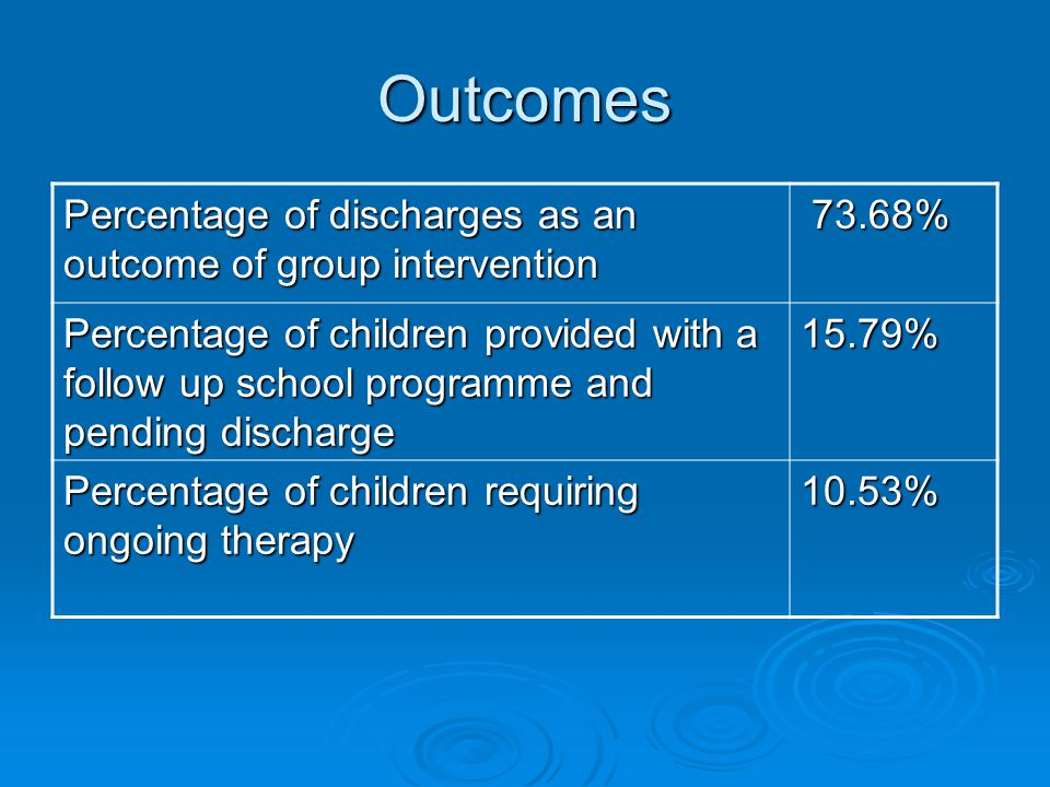 Outcomes Percentage of discharges as an outcome of group intervention 73.68% 73.68% Percentage of children provided with a follow up school programme and pending discharge 15.79% Percentage of children requiring ongoing therapy 10.53%