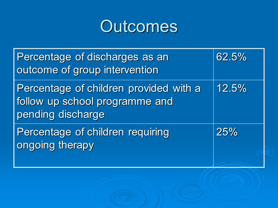 Outcomes Percentage of discharges as an outcome of group intervention 62.5% Percentage of children provided with a follow up school programme and pending discharge 12.5% Percentage of children requiring ongoing therapy 25%