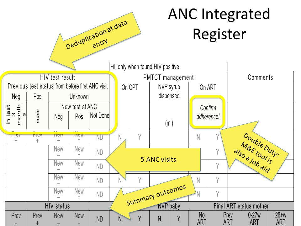 ANC Integrated Register Double Duty: M&E tool is also a job aid 5 ANC visits Summary outcomes Deduplication at data entry
