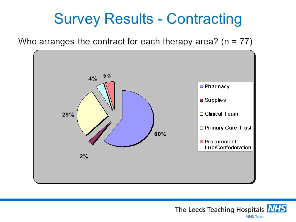 Survey Results - Contracting Who arranges the contract for each therapy area (n = 77)