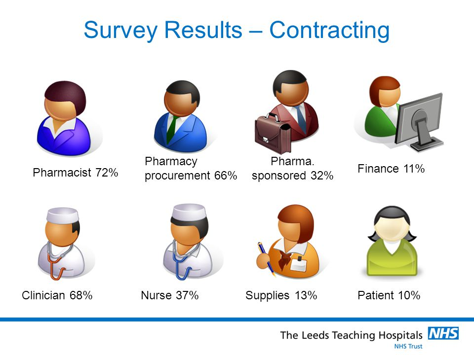 Survey Results – Contracting Pharmacist 72% Pharmacy procurement 66% Clinician 68%Nurse 37% Pharma.
