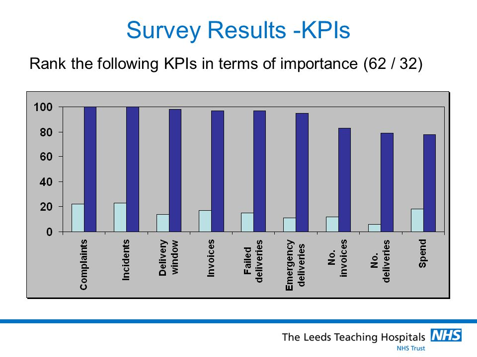 Survey Results -KPIs Rank the following KPIs in terms of importance (62 / 32)