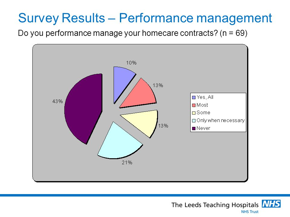 Survey Results – Performance management Do you performance manage your homecare contracts (n = 69)