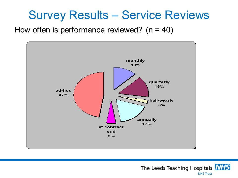 Survey Results – Service Reviews How often is performance reviewed (n = 40)