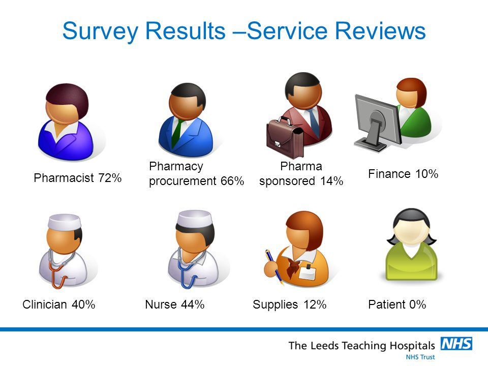 Survey Results –Service Reviews Pharmacist 72% Pharmacy procurement 66% Clinician 40%Nurse 44% Pharma sponsored 14% Supplies 12% Finance 10% Patient 0%