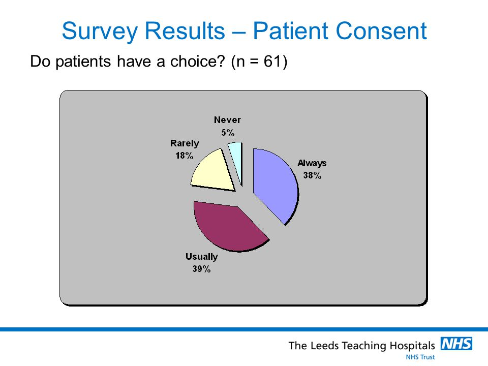 Survey Results – Patient Consent Do patients have a choice (n = 61)