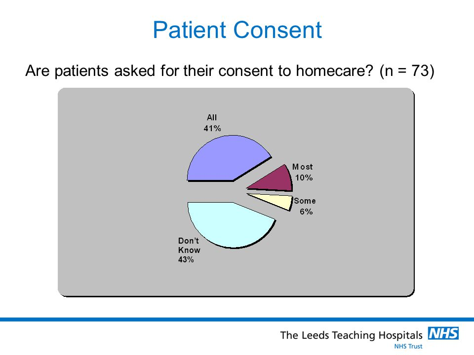 Patient Consent Are patients asked for their consent to homecare (n = 73) Don't Know 43%