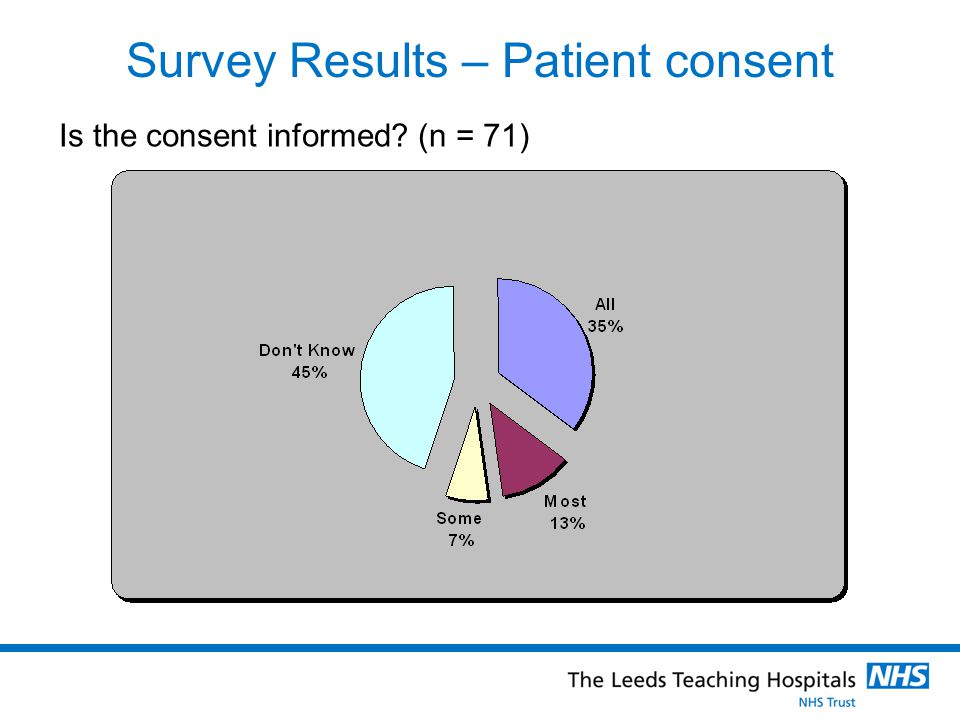 Survey Results – Patient consent Is the consent informed (n = 71)