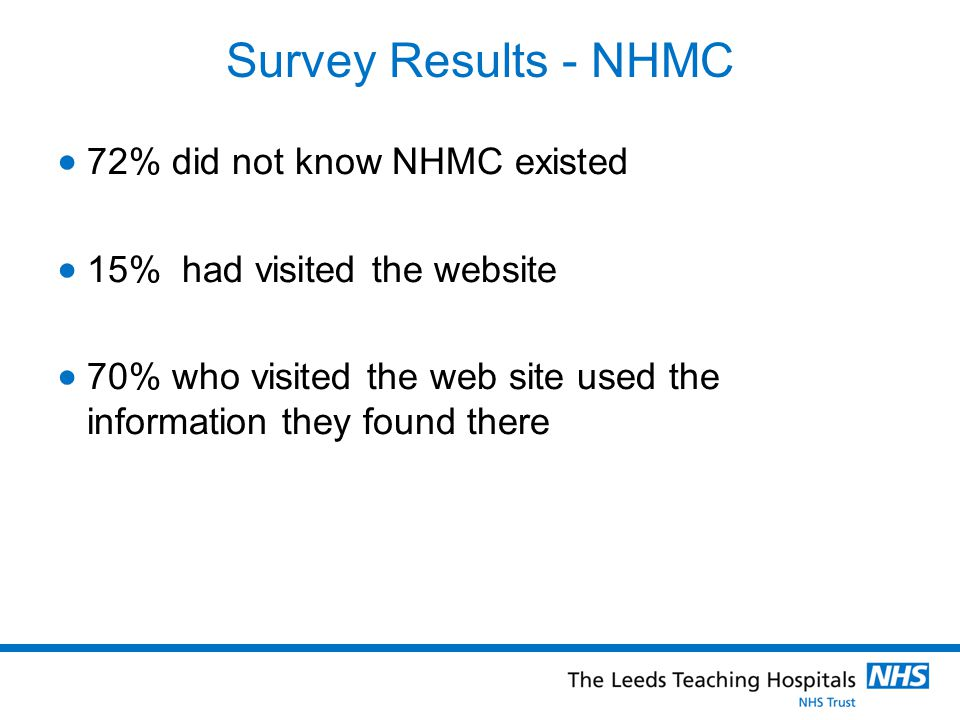 Survey Results - NHMC  72% did not know NHMC existed  15% had visited the website  70% who visited the web site used the information they found there