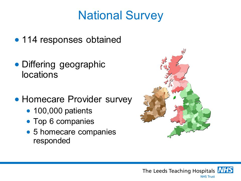 National Survey  114 responses obtained  Differing geographic locations  Homecare Provider survey  100,000 patients  Top 6 companies  5 homecare companies responded