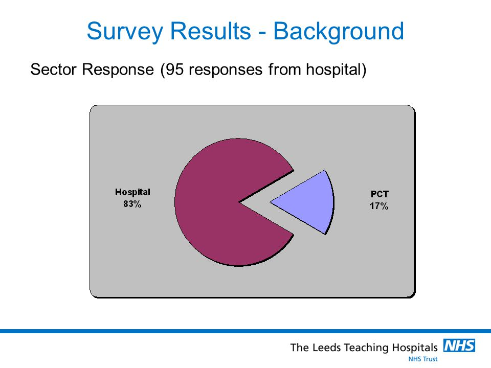 Survey Results - Background Sector Response (95 responses from hospital)