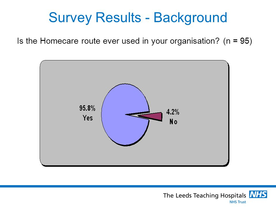 Is the Homecare route ever used in your organisation (n = 95) Survey Results - Background