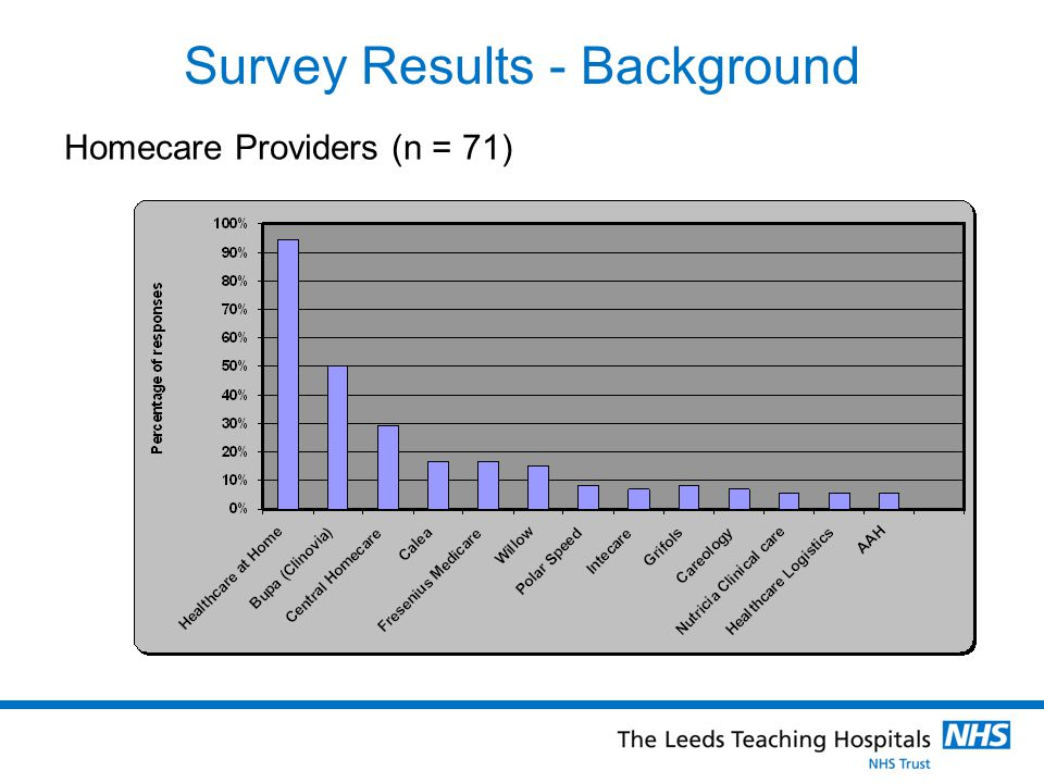 Survey Results - Background Homecare Providers (n = 71)