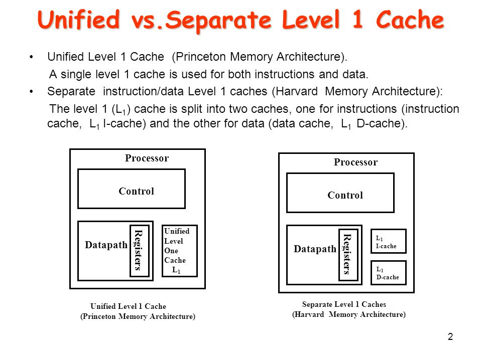 1 Recap Memory Hierarchy 2 Unified Vsparate Level 1 Cache